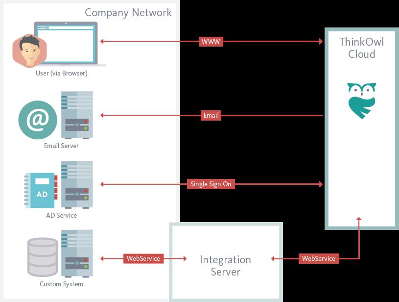 ThinkOwl - Helpdesk Integration Server