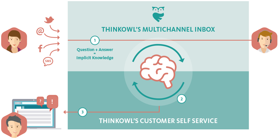 ThinkOwl Self-Service  Customer Experience