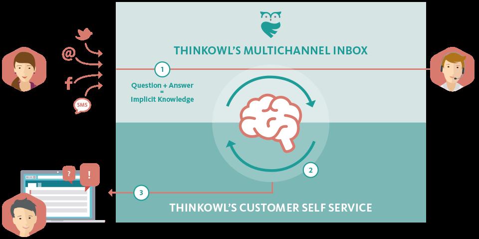 ThinkOwl Self-Service  Customer Experience