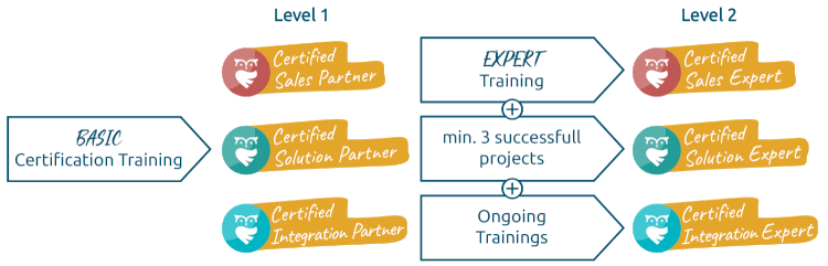 certification_partner_level