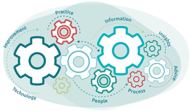 knowledge management module